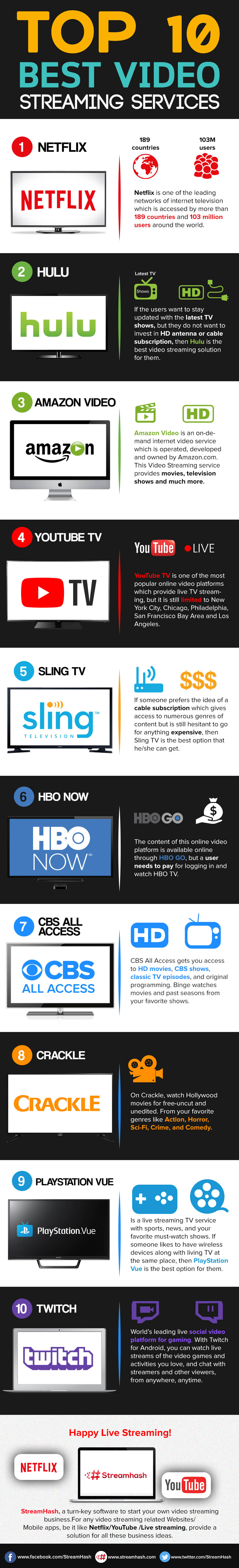 Best Video Streaming Service Providers To Consider In 2018 Streamhash