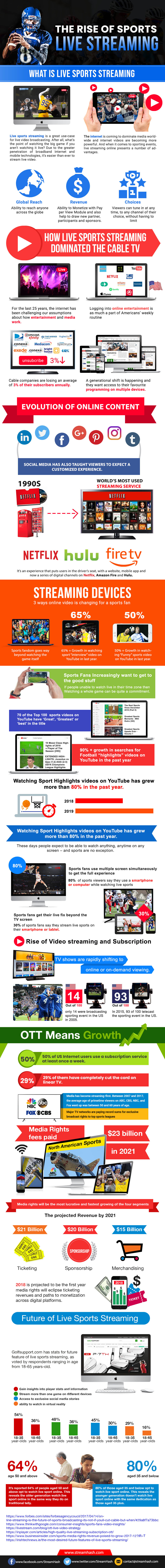 The-raise-of-live-streaming-Streamhash-infographics